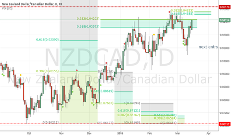 NZDCAD: Next Cycle for shorts $NZDCAD