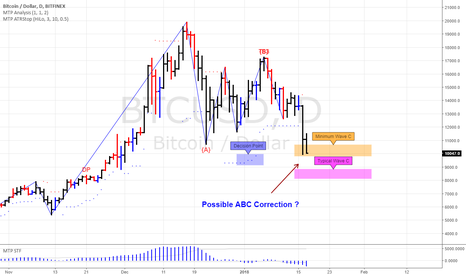 BTCUSD: BitCoin in a possible ABC correction