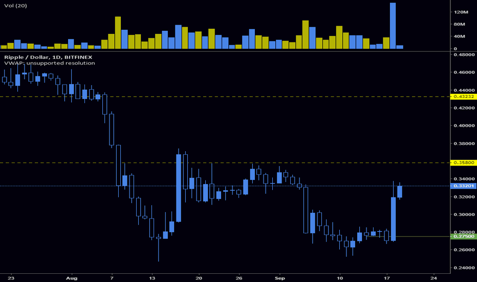 XRPUSD: $XRP all in at $0.358