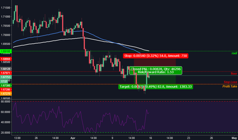 EURNZD: Trailing Stops Should you do it YES or NO??