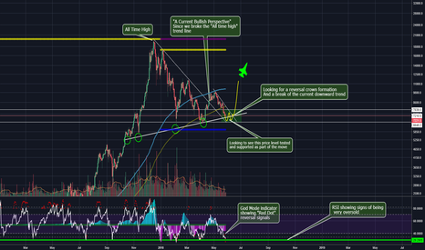 BTCUSD: Well it's decision time? BTCUSD time to pull your socks up