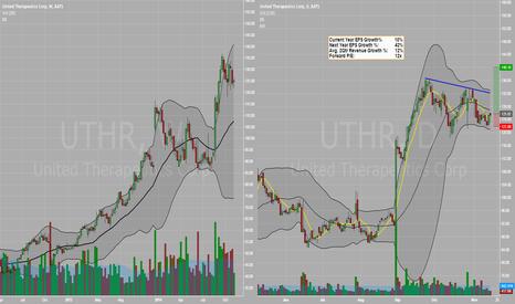 UTHR: Long Setup - UTHR