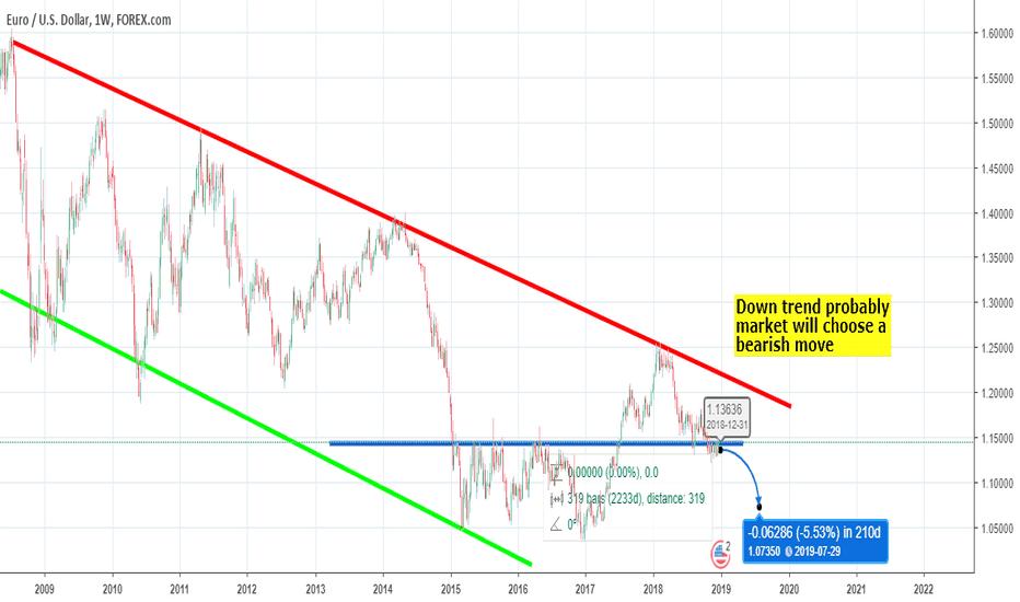 EURUSD: EUR/USD strong bearish trend expect with calander event.