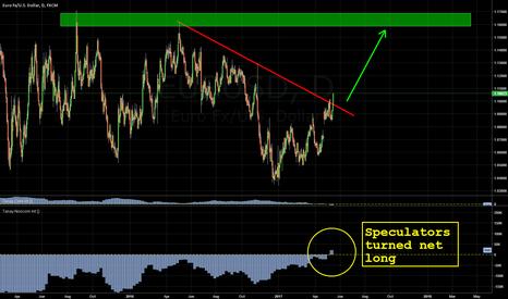 EURUSD: Long EUR for long term: COT report, trendline break, current A/C