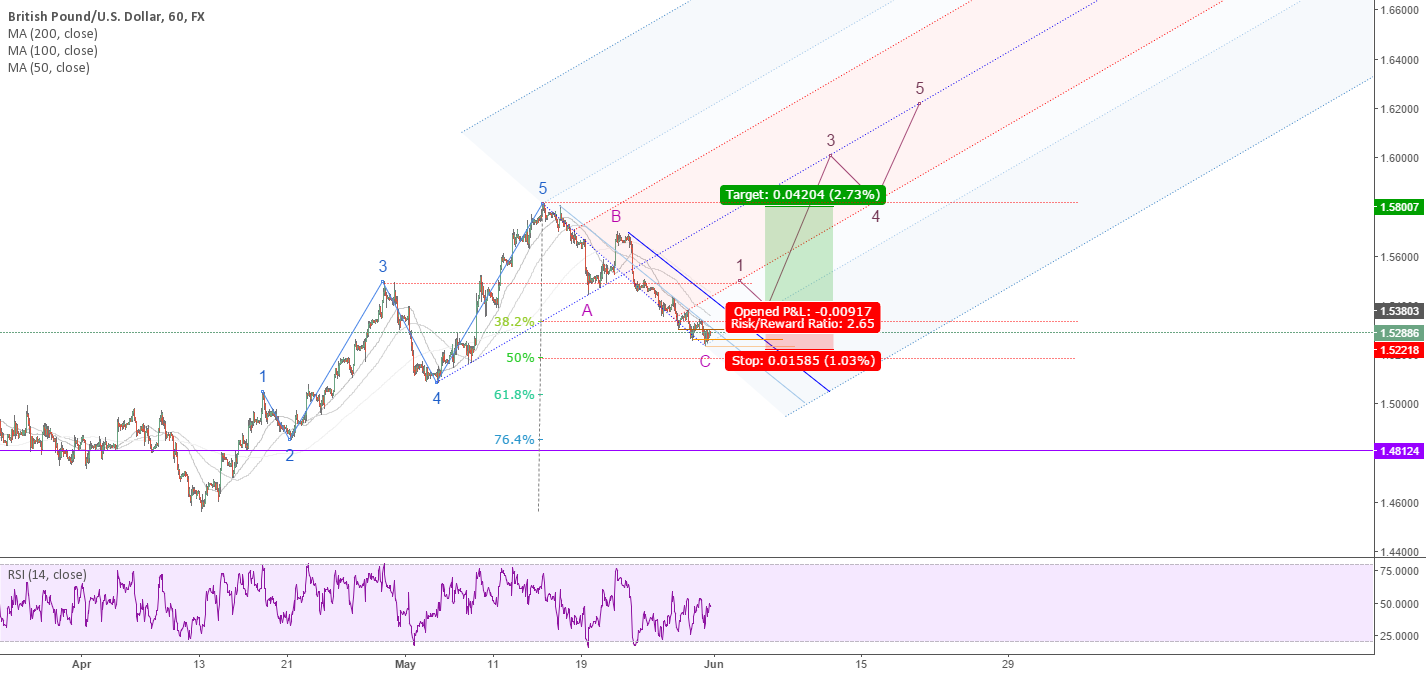 GBPUSD: Wait for comfirmation of next impulse wave