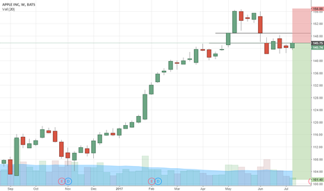 AAPL: Apple Inc. time for short sell?? Look at the chart