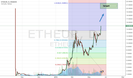 ETHEUR: Using Fibonacci, maybe the price will reach 20-21 EUR shortly