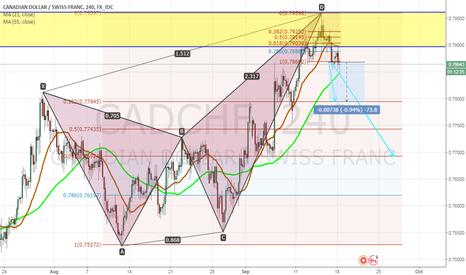 CADCHF: CADCHF Short 4hr Chart