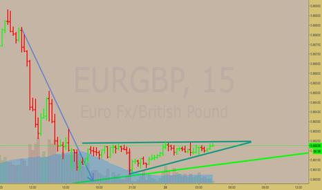 EURGBP: EURGBP Very short term triangle