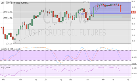 CL1!: Oil CL correcting lower, but downside to remain limited