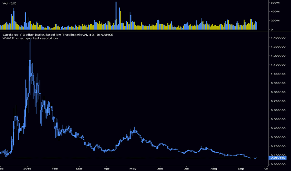 ADAUSD: $ADA / USD Bullish Long Term