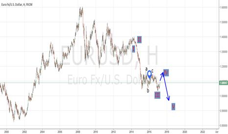 EURUSD: Возможное развитие событий