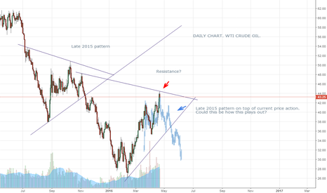 USOIL: DOES RECENT WTI PRICE ACTION RHYME WITH LATE 2015?