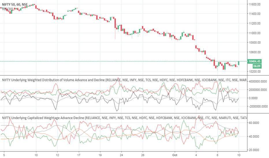 NIFTY: Go nifty short for 30 points after that exit the trade