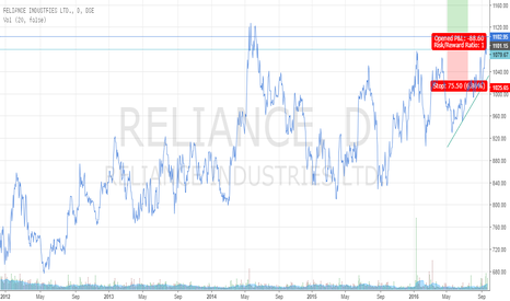 RELIANCE: Long Reliance is good risk reward for 1200
