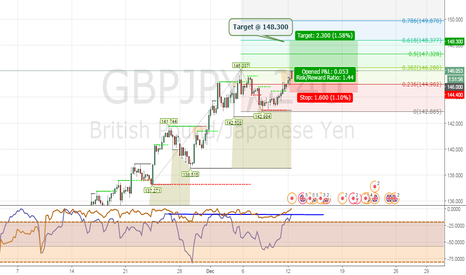 GBPJPY: GBPJPY Break High