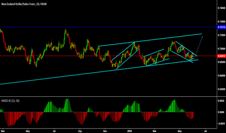 NZDCHF: looking for long