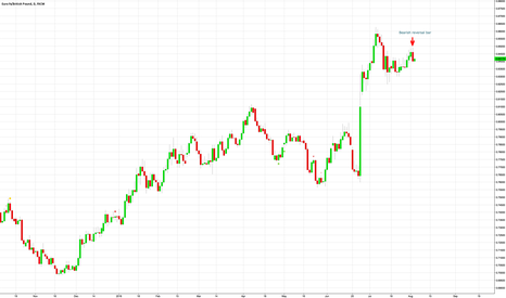EURGBP: Potential swing trade