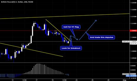 GBPUSD: GBPUSD Buy Setup By Wave Analysis