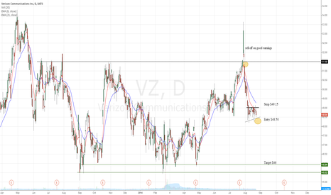 VZ: VZ looks ready for another down leg