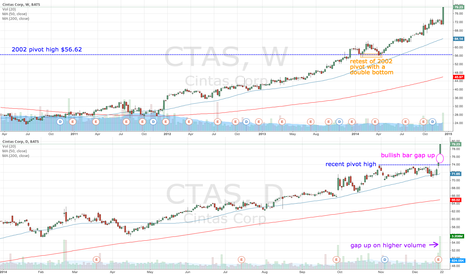 CTAS: CTAS gaps up but approaching $80