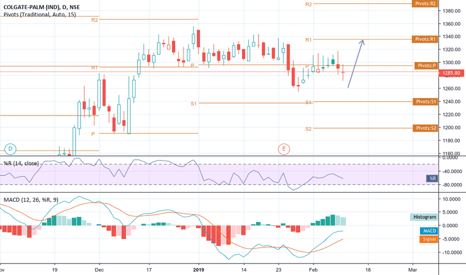 COLPAL: seems to go up -- target 1330