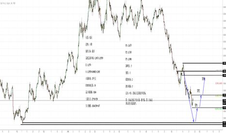 EURUSD: 欧元做多