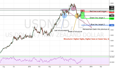 USDNZD: Shorting opportunity in USDNZD
