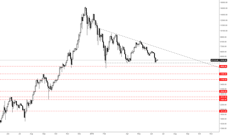 BTCEUR: Bitcoin - Euro chart Levels to watch - Triangle unbroken