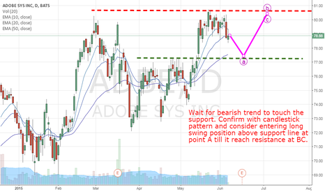 ADBE: ADBE long swing position after retesting the support