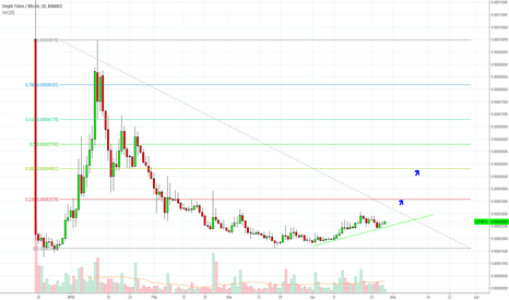 OSTBTC: $Ost I Think Starting Action.. Dyor