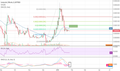 LMCBTC: One of the most undervalued coins right now