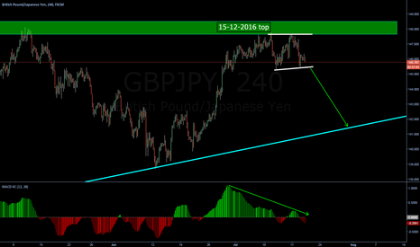 GBPJPY: BIG MOVE DOWN COMING
