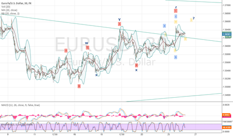 EURUSD: Triple Zigzag?