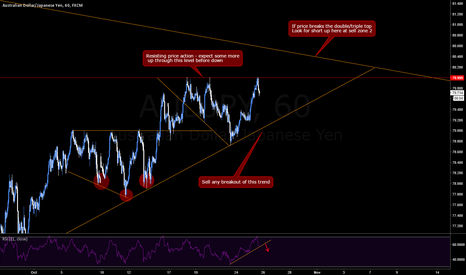 AUDJPY: AUDJPY Shorting Possibilities