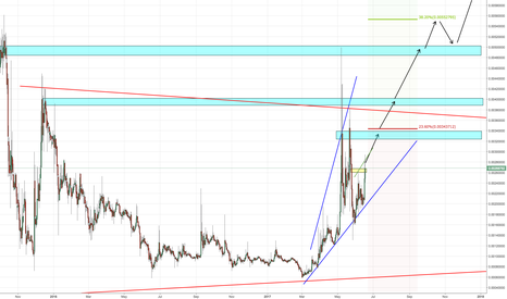 CLAMBTC: CLAM, expecting another run. Trend is now bullish.