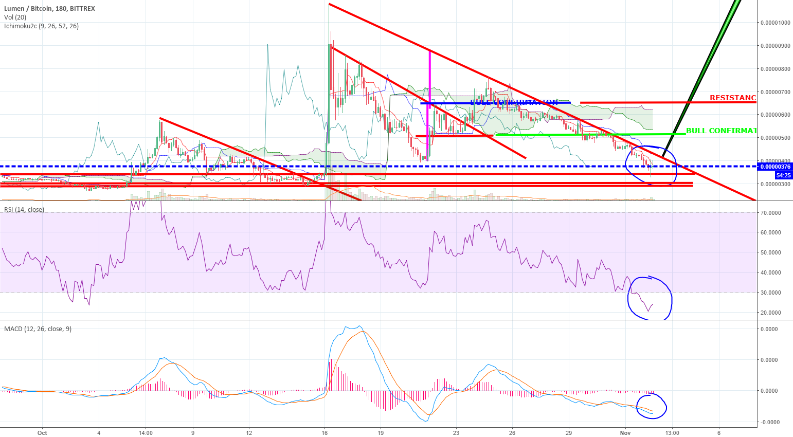 XLM possible breakout to watch