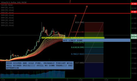 XAGUSD: XAGUSD BUY LIMIT IN 3-4 HOURS PROBABLY MARKET WILL GO UP/
