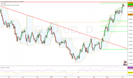 EURAUD: Correction due
