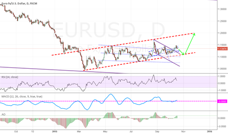 EURUSD: A little move to the downside before going LONG