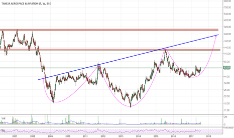TANAA: Positional Long | SL 50 | Tgt zone 125 - 285