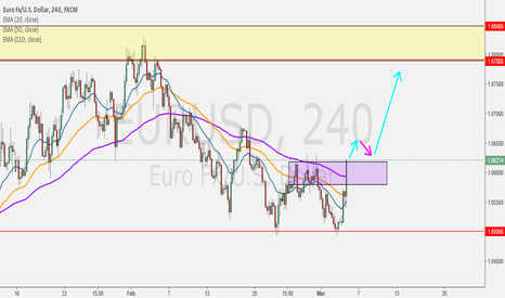 EURUSD: If Retrace Purple ZONE and make a Pullback puttern, will go up??