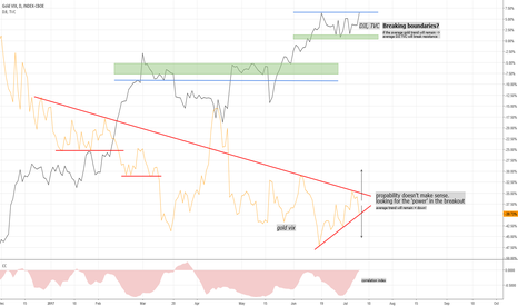 GVZ: Time to buy the Dow Jones Index? (DJI)