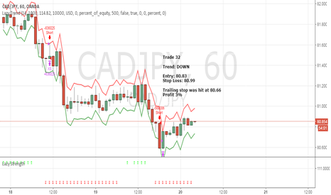 CADJPY: April Trade 32 - CADJPY (Profit 3%)