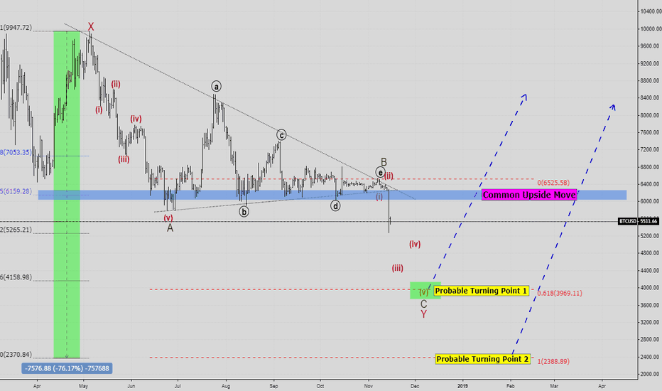 BTCUSD: BTCUSD is in the progress of an end of the Bearish Trend. .