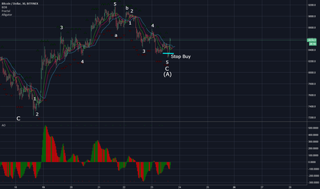 BTCUSD: BTC - correction 2 options