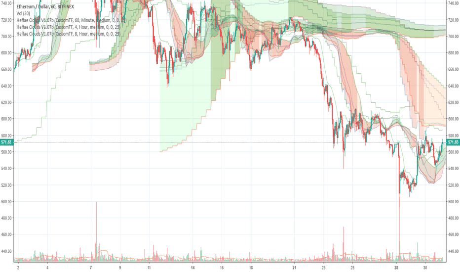 ETHUSD: How it paints - Replay mode on ETH/USD - Heffae Clouds 3XTF