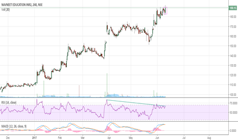 NAVNETEDUL: Navneet;a possible upmove seen on cards