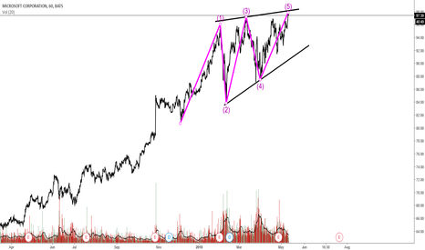 MSFT: Potential End