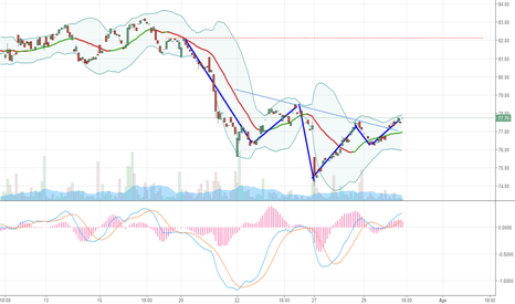EVR: Broken Inverse Head and Shoulders Pattern EVR
